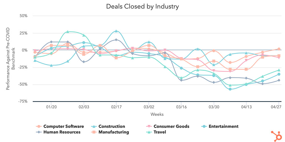 Industry Deals Closing Graph
