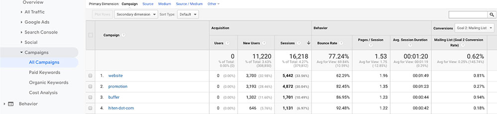 Google Analytic Campaigns