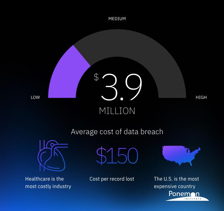 IBM Ponemon Cost Per Hacked Record