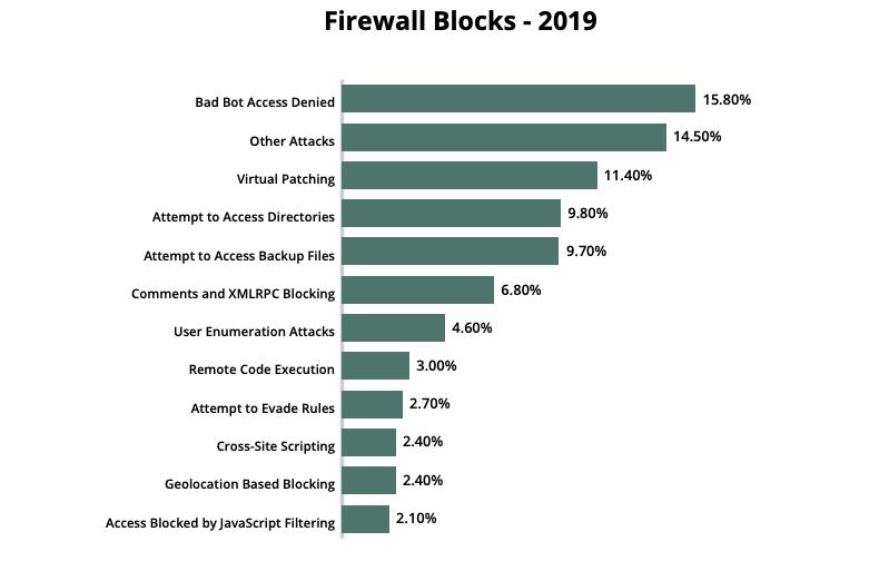 SUCURI Firewall Blocks