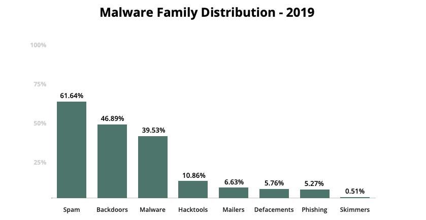 SUCURI Malware Types