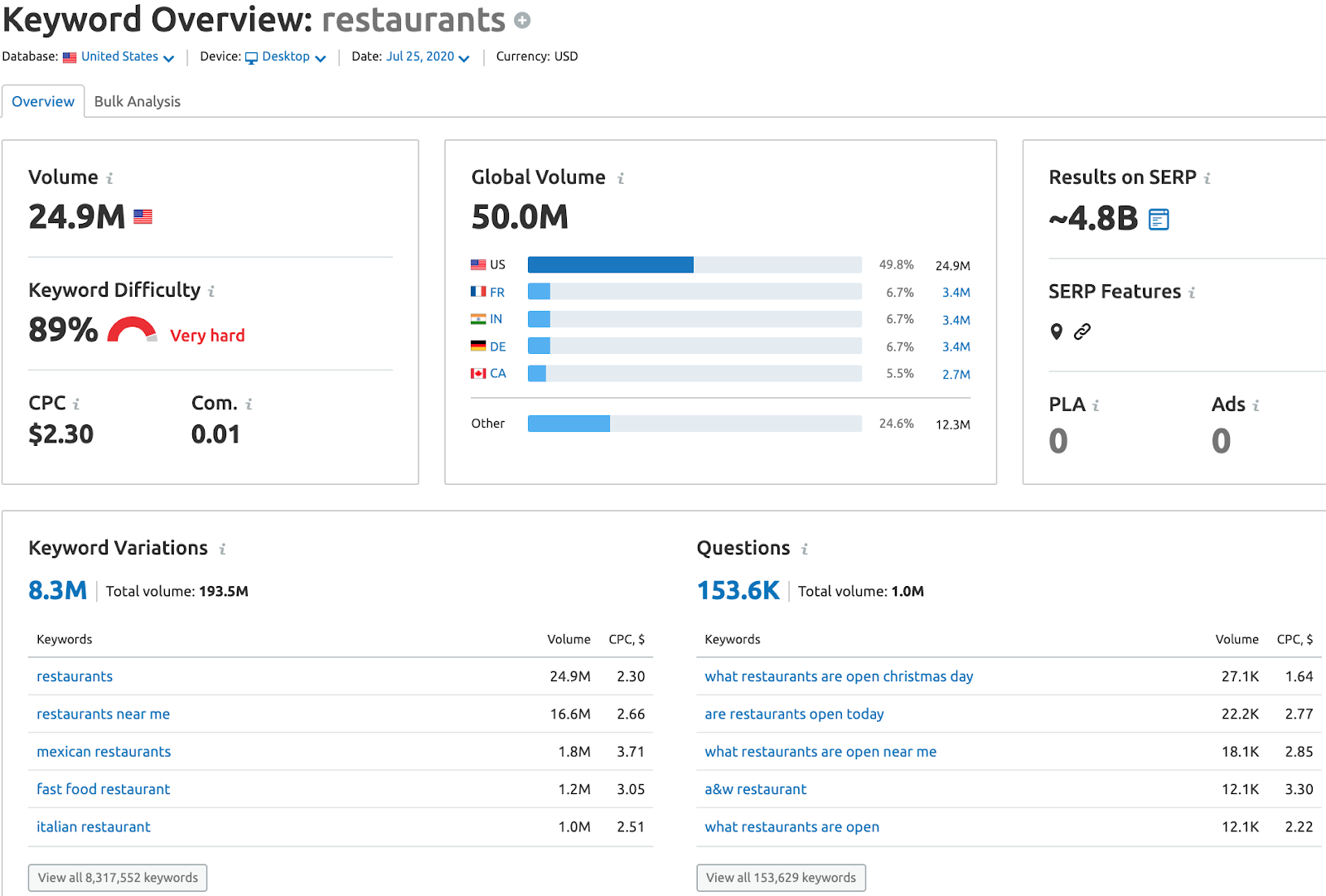 Restaurants Keyword Overview