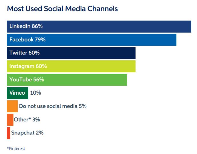 Social Media Market Share